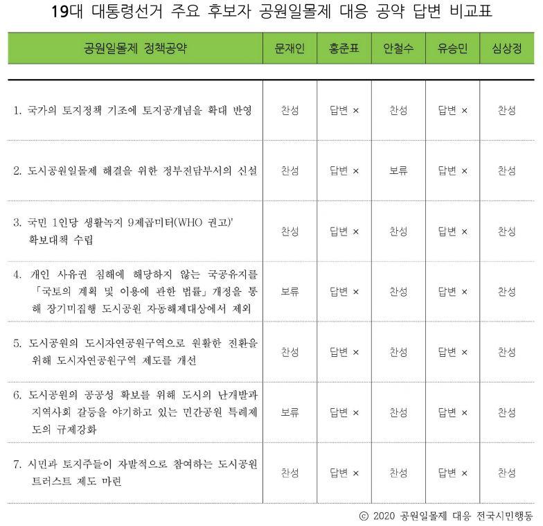 19대 대통령선거 주요 후보자 공원일몰제 대응 공약 답변 비교표.jpg