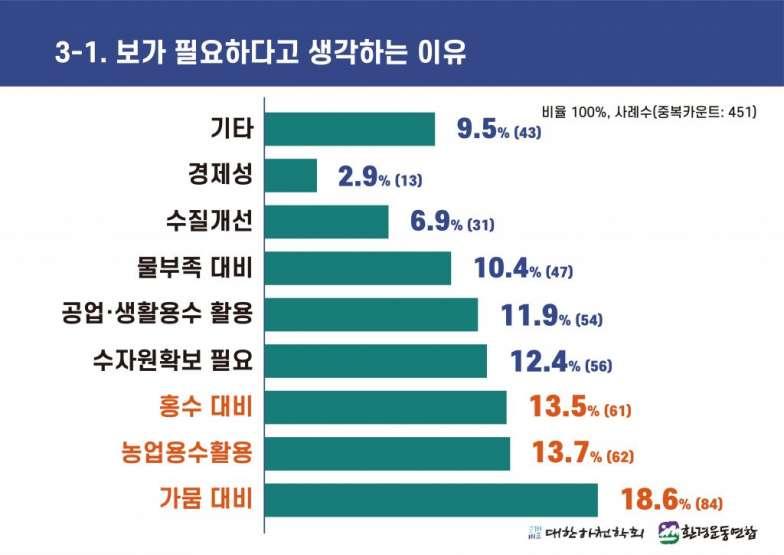 4대강 보 해체 방안 발표에 따른 국민 여론조사 (3-1).jpg