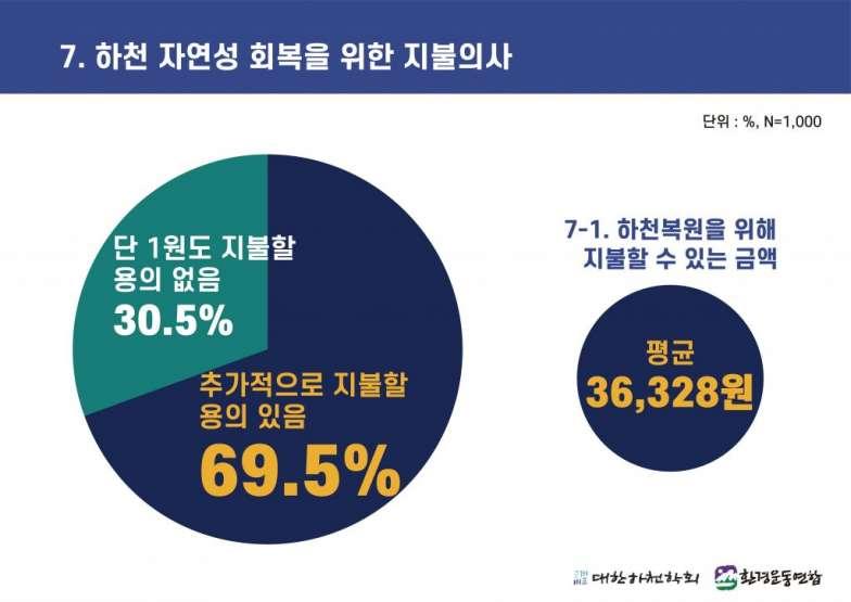 4대강 보 해체 방안 발표에 따른 국민 여론조사 (7).jpg