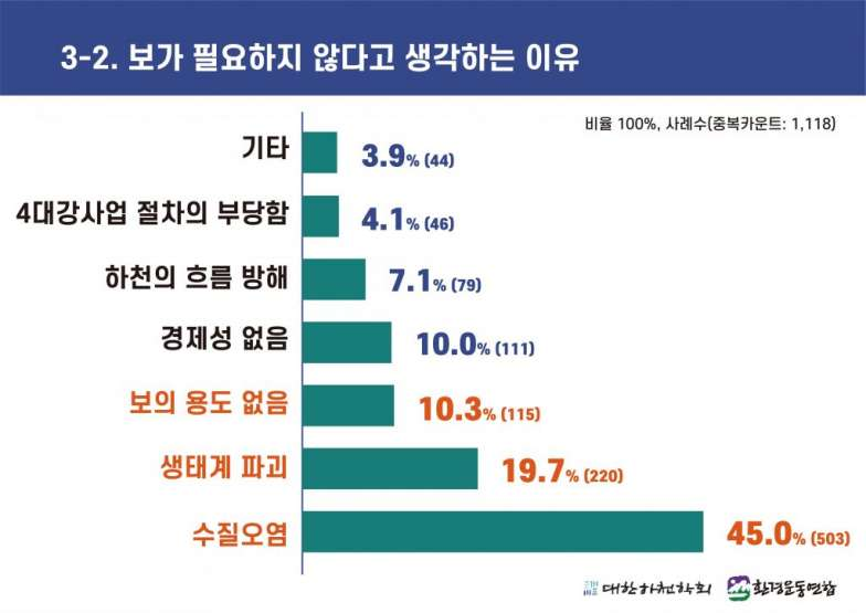 4대강 보 해체 방안 발표에 따른 국민 여론조사 (3-2).jpg
