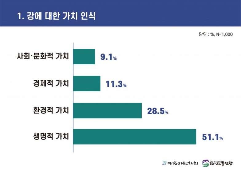 4대강 보 해체 방안 발표에 따른 국민 여론조사 (1).jpg