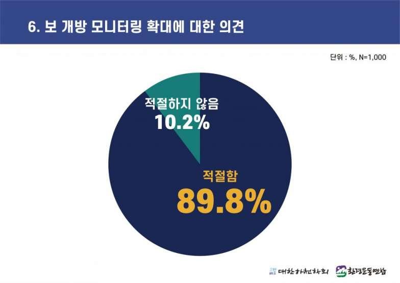 4대강 보 해체 방안 발표에 따른 국민 여론조사 (6).jpg