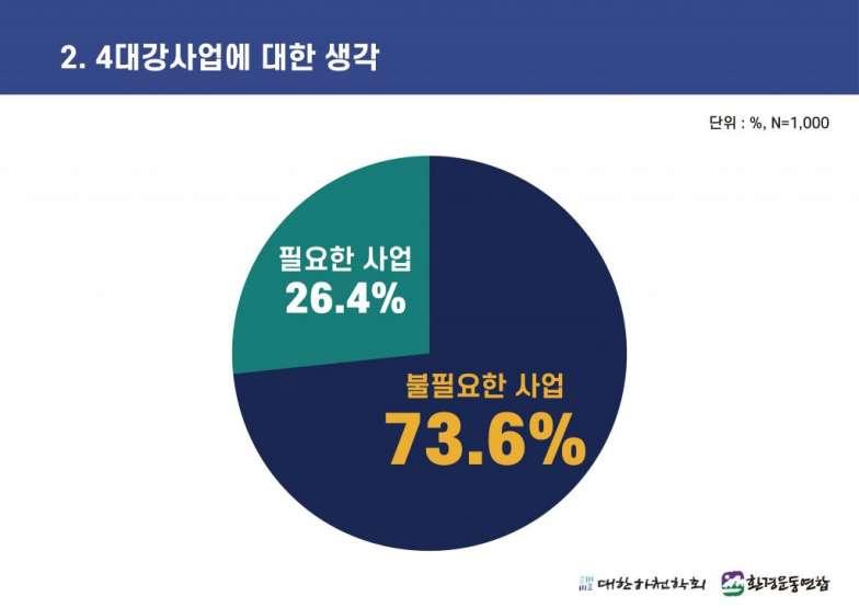 4대강 보 해체 방안 발표에 따른 국민 여론조사 (2).jpg