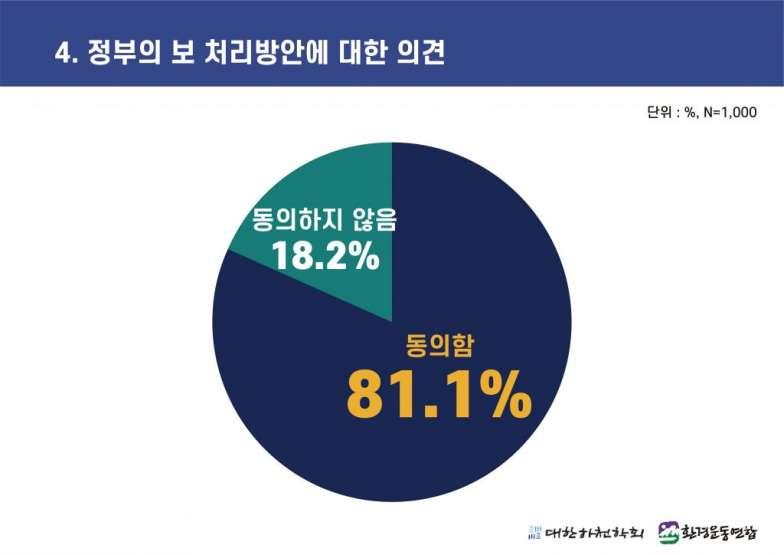4대강 보 해체 방안 발표에 따른 국민 여론조사 (4).jpg