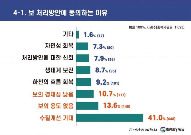 4대강 보 해체 방안 발표에 따른 국민 여론조사 (4-1).jpg