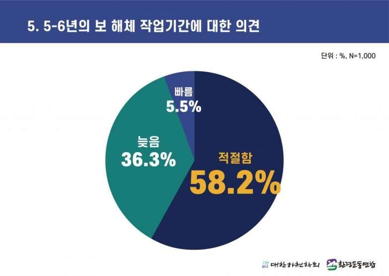 4대강 보 해체 방안 발표에 따른 국민 여론조사 (5).jpg