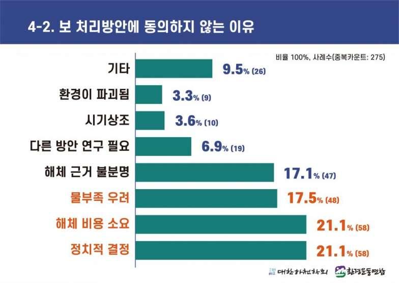 4대강 보 해체 방안 발표에 따른 국민 여론조사 (4-2).jpg