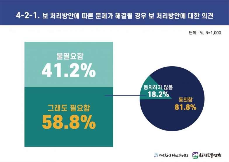 4대강 보 해체 방안 발표에 따른 국민 여론조사 (4-2-1).jpg